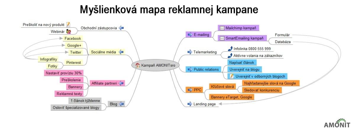 Myšlienková mapa AMONIT s.r.o.